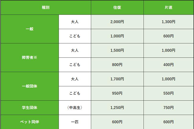 ロープウエイ料金表  (2020年現在)