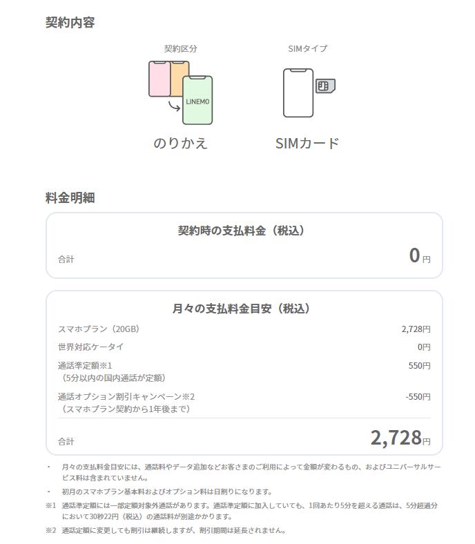ソフトバンクから「LINEMO」に変更 SIMタイプ