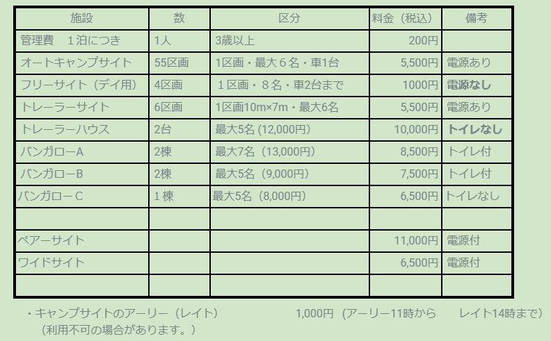 ファミリーオートキャンプ場そうり 沢入 日本オートキャンプ協会認定 お花見キャンプ 料金表